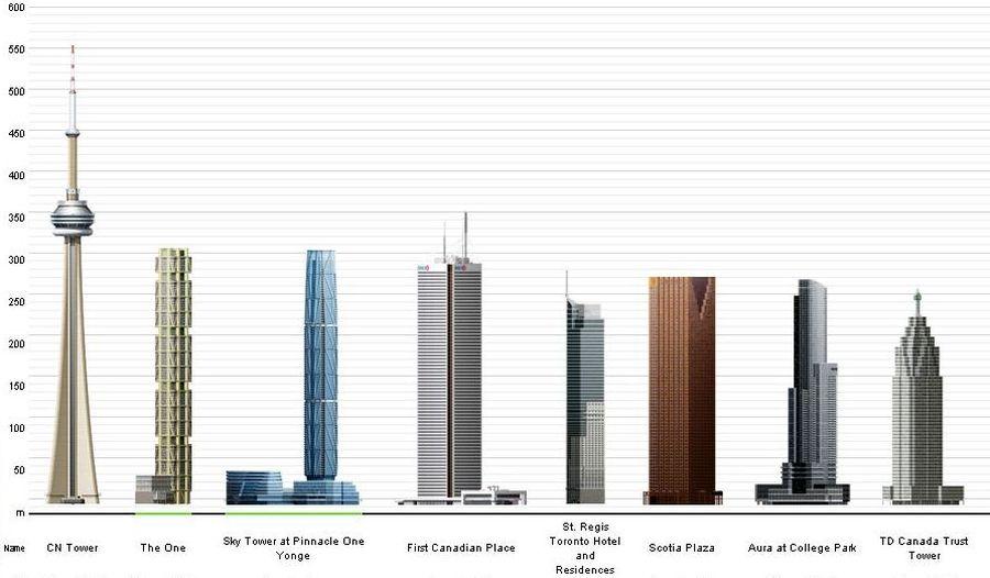 Esamų bei statomų Toronto bokštų aukščio diagrama